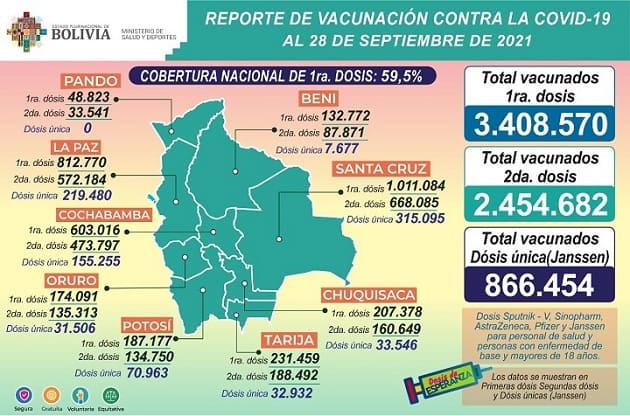Vacunados sep2021 reporte Min Salud